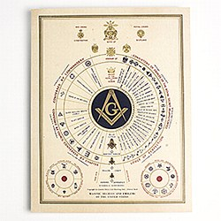 "Masonic Degrees and Emblems of the United States 11"" X 14"""