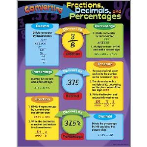 Converting Fractions,Decimals