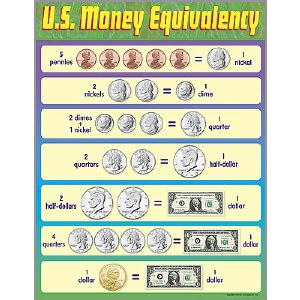 US Money Equivalency Poster op