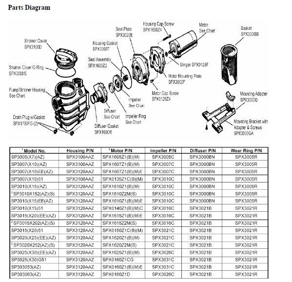 Hayward Super 2 Parts Breakdown