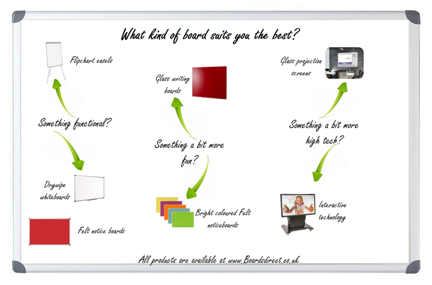 Whiteboard buying guide