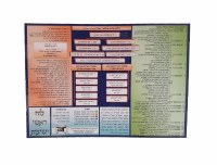 Chart of the Roshei Yeshivos Double Sided Laminated Card 8.5""