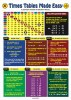 Times Tables Made Easy