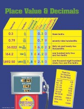 Plce Value & Decimal Chart
