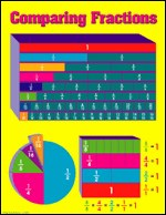 Poster Comparing Fractions