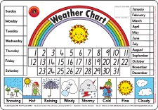 Placemat - Weather