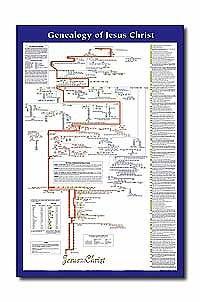 CHARTS-GENEALOGY OF JESUS LAM