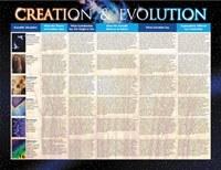 Creation & Evolution- Laminated