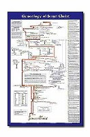 CHARTS-GENEALOGY OF JESUS LAM
