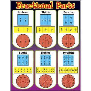 Fractional Parts Poster