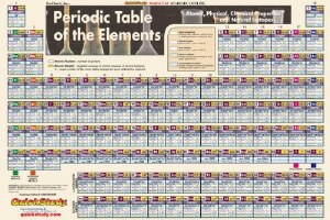 Periodic Table Laminated Pstr