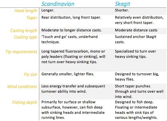 skagit versus scandi