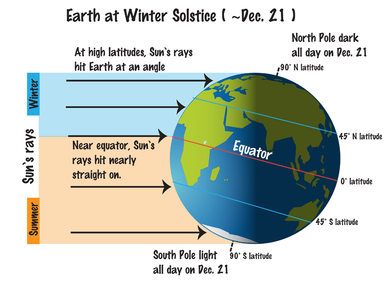 Earth's tilt at winter solstice