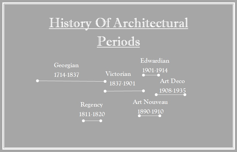 Timeline of Architectural Periods