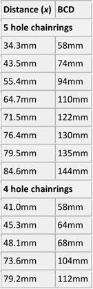 Bolt Circle Diameter Chart